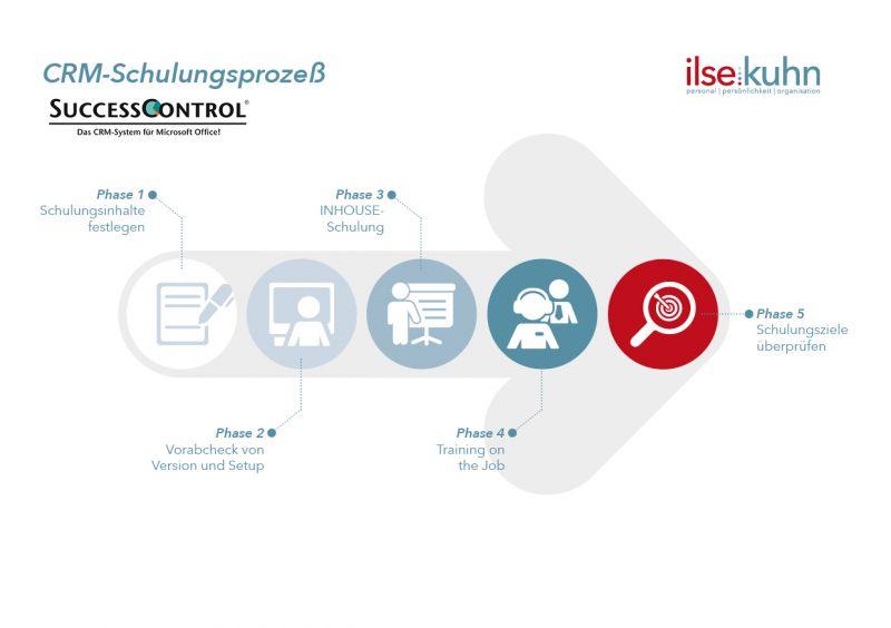 CRM-Infografik-Inhouseschulung